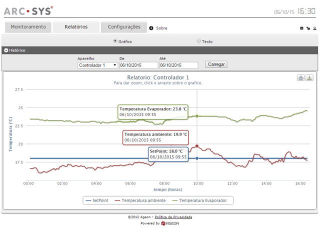 Monitoramento de temperatura online - ArcSys