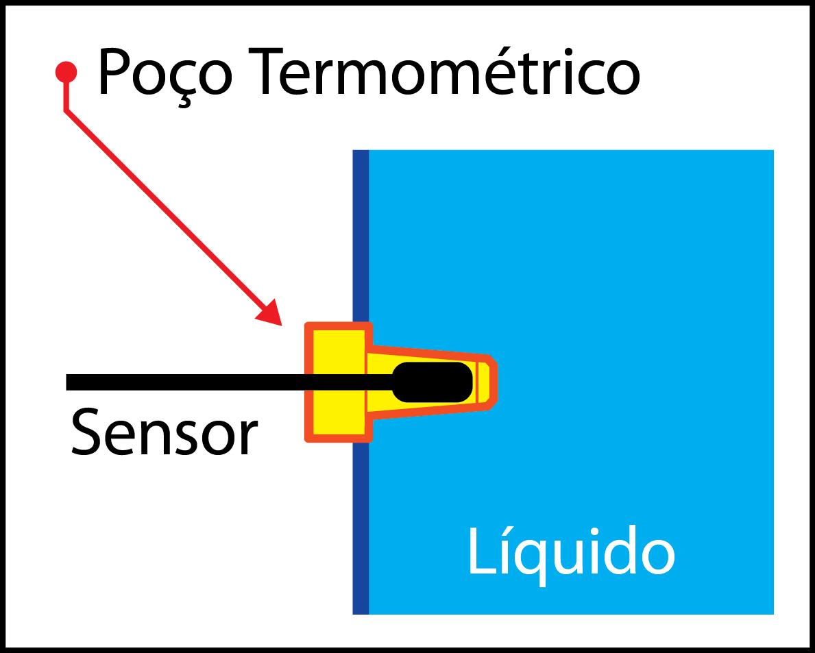 Poço Termométrico