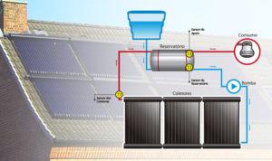 Controladores para Aquecimento Solar: Posição dos Sensores