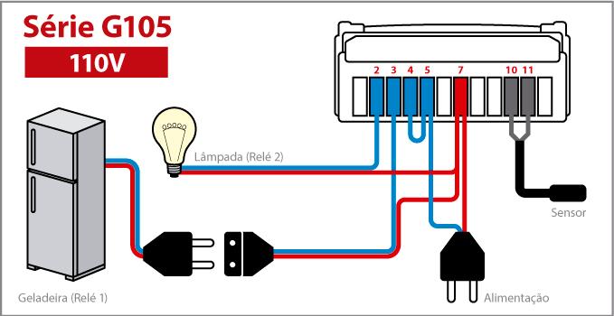 Controlador de Temperatura Série G105 - 110V