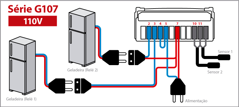 Controlador de Temperatura Série G107 - 110V