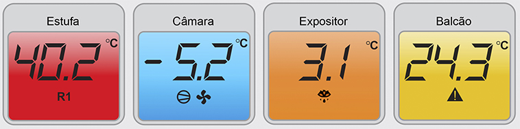 Monitoramento de Temperatura - Cores