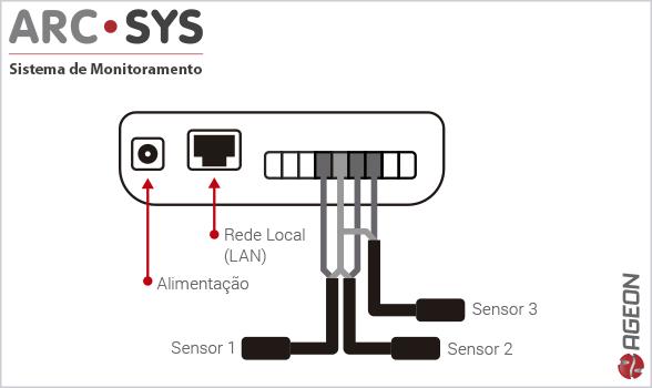 Sensores Locais - Sisteme de Monitoramento ArcSys