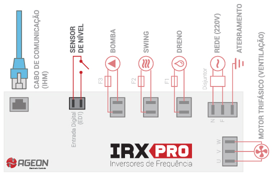 Inversores de Frequência IRX Pro para climatizadores evaporativos
