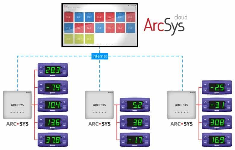 Como monitorar a temperatura com ArcSys Cloud