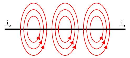 Corrente Elétrica x Campo Magnético