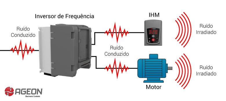 Compatibilidade Eletromagnética: Ruído Conduzido x Ruído Irradiado