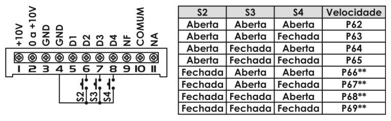 Função Multispeed no inversor de frequência XF Standard