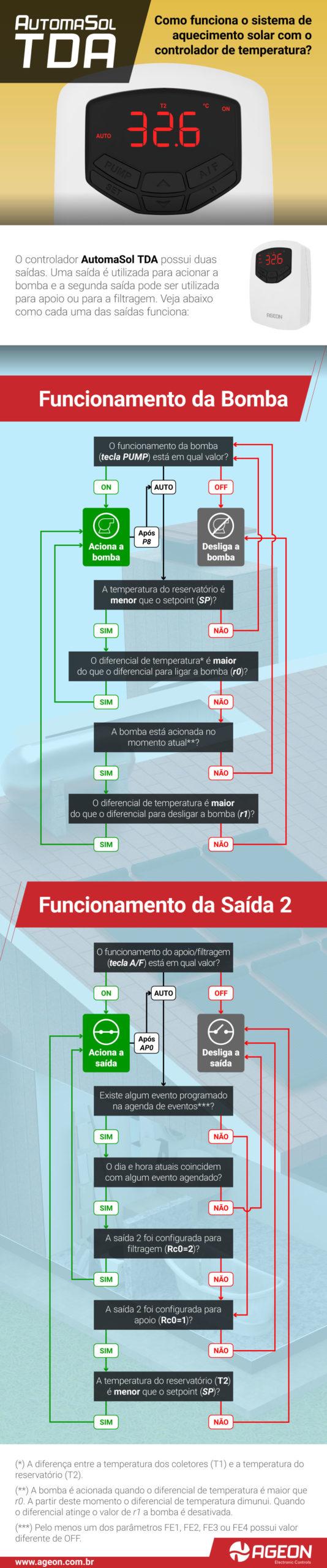INFOGRÁFICO - Como funciona o controlador para Aquecimento Solar Automasol TDA